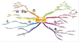 Mindmap-for-blogging